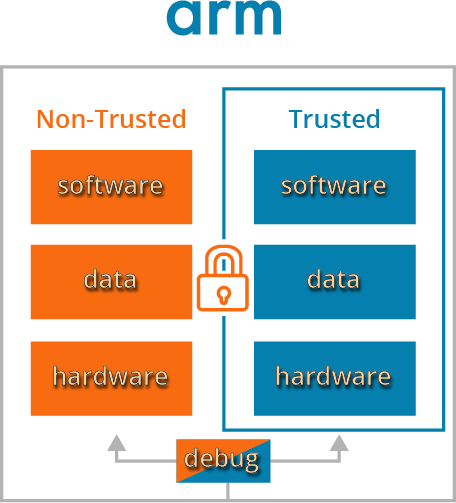 Arm TrustZone Technology