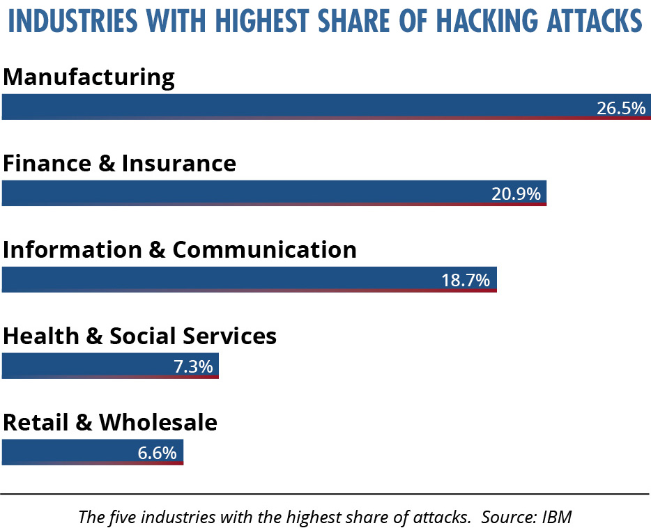 Top 5 Industries with Highest Cyber Attacks
