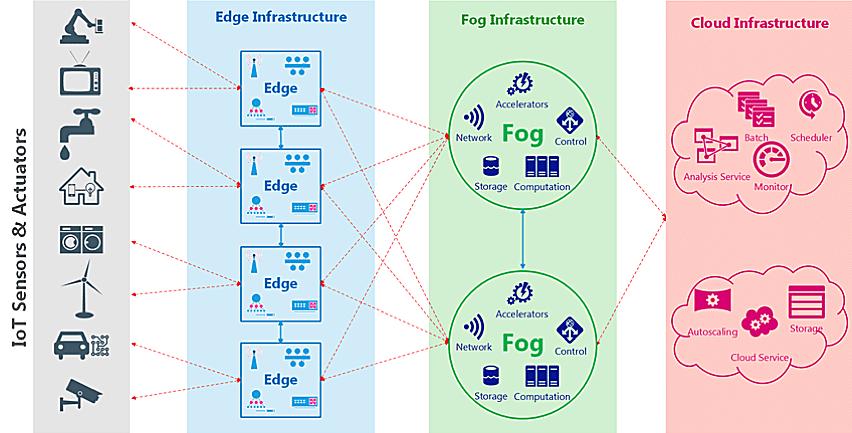 IIoT Architecture-Edge, Fog, Cloud
